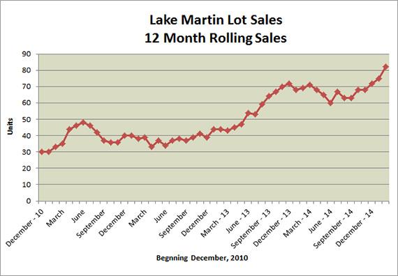 Lake Martin real estate sales report - Preseason sales report impressive